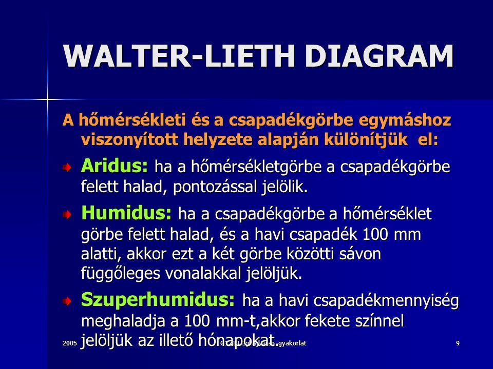 2005G1213 Éghajlattan gyakorlat9 WALTER-LIETH DIAGRAM A hőmérsékleti és a csapadékgörbe egymáshoz viszonyított helyzete alapján különítjük el: Aridus: ha a hőmérsékletgörbe a csapadékgörbe felett halad, pontozással jelölik.
