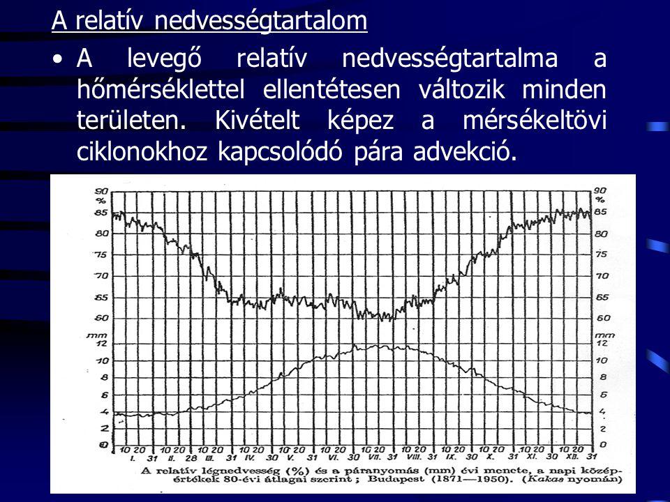 A relatív nedvességtartalom A levegő relatív nedvességtartalma a hőmérséklettel ellentétesen változik minden területen.