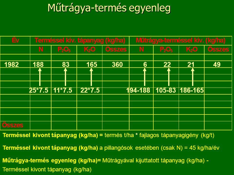Műtrágya-termés egyenleg Terméssel kivont tápanyag (kg/ha) = termés t/ha * fajlagos tápanyagigény (kg/t) Terméssel kivont tápanyag (kg/ha) a pillangósok esetében (csak N) = 45 kg/ha/év Műtrágya-termés egyenleg (kg/ha)= Műtrágyával kijuttatott tápanyag (kg/ha) - Terméssel kivont tápanyag (kg/ha) 1982188831653606222149 25*7.511*7.522*7.5194-188105-83186-165