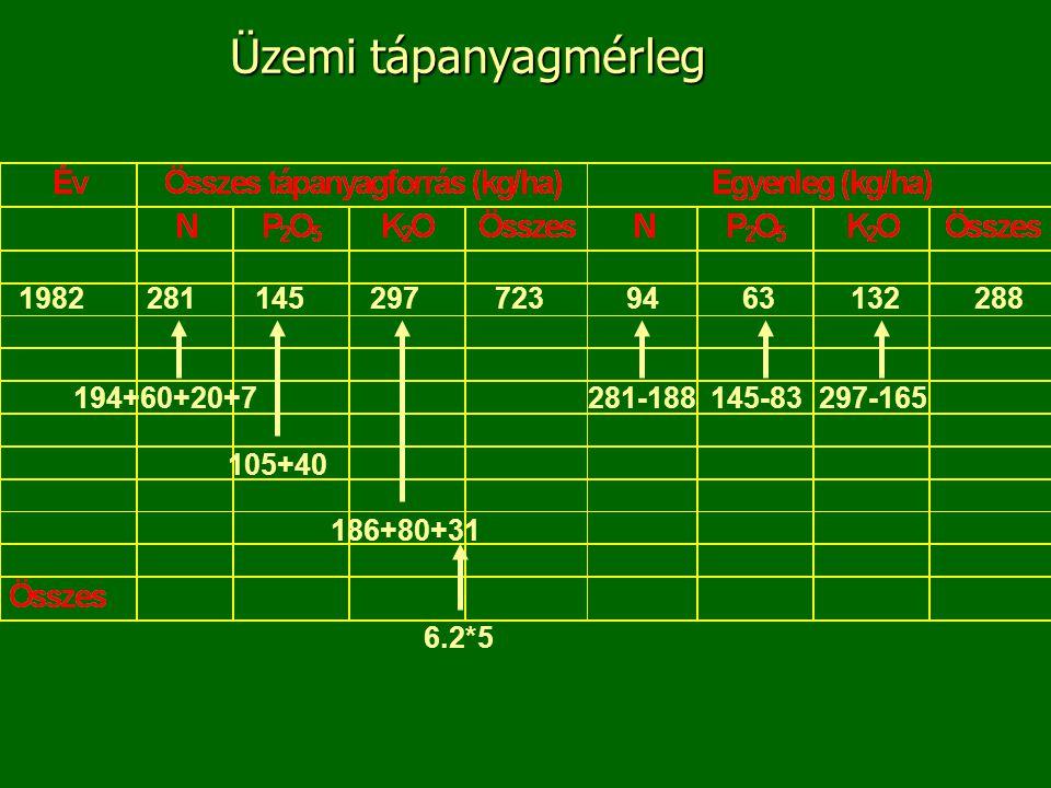 A tápanyagmérleg számításhoz kapcsolódó kérdések n Ismertesse a gazdaság műtrágya-termés egyen- legét.