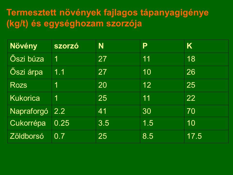 A tápanyagmérlegek forrásai a kijuttatott műtrágyán felül (kg/ha/év) ForrásNPK Talaj  I.