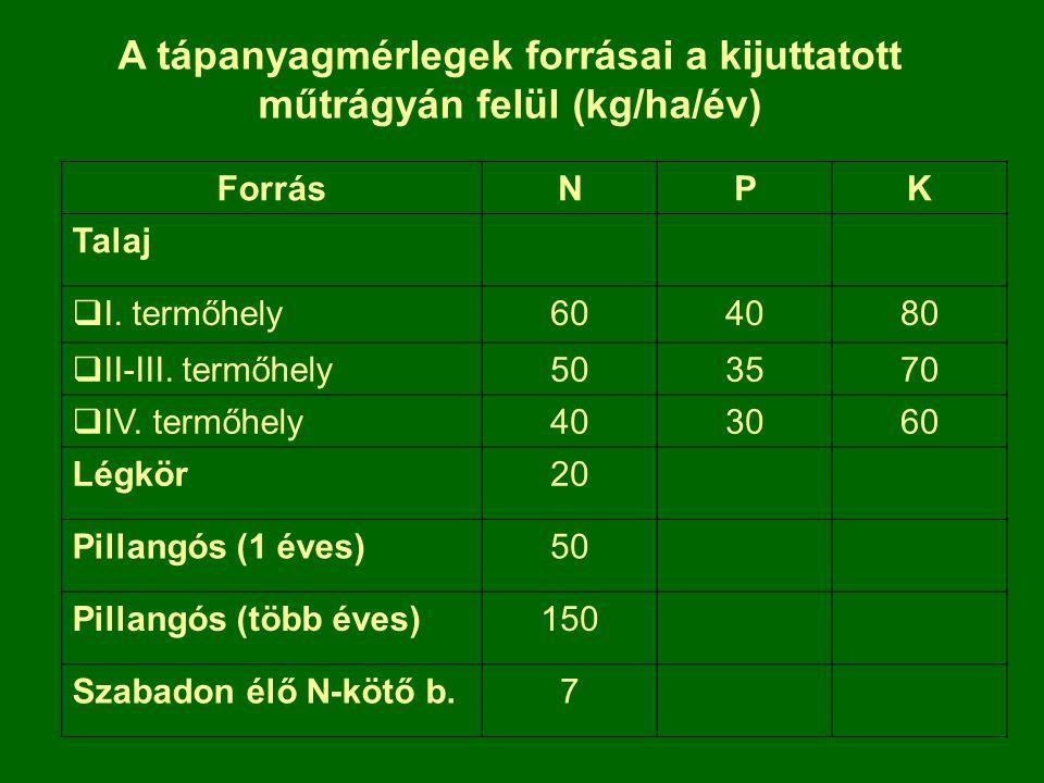 A tápanyagmérlegek forrásai a kijuttatott műtrágyán felül (kg/ha/év) ForrásNPK Talaj  I. termőhely604080  II-III. termőhely503570  IV. termőhely403