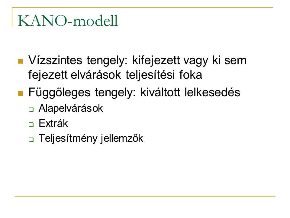KANO-modell Vízszintes tengely: kifejezett vagy ki sem fejezett elvárások teljesítési foka Függőleges tengely: kiváltott lelkesedés  Alapelvárások  Extrák  Teljesítmény jellemzők