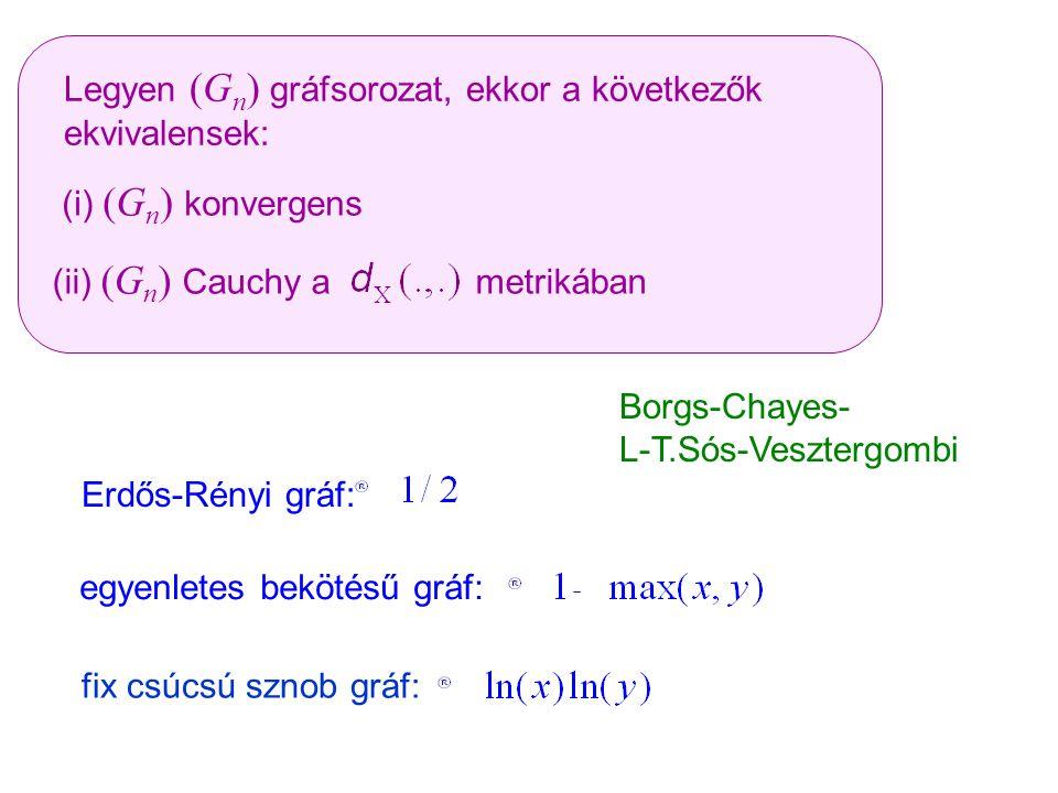 egyenletes bekötésű gráf: fix csúcsú sznob gráf: Erdős-Rényi gráf: Legyen (G n ) gráfsorozat, ekkor a következők ekvivalensek: (i) (G n ) konvergens B