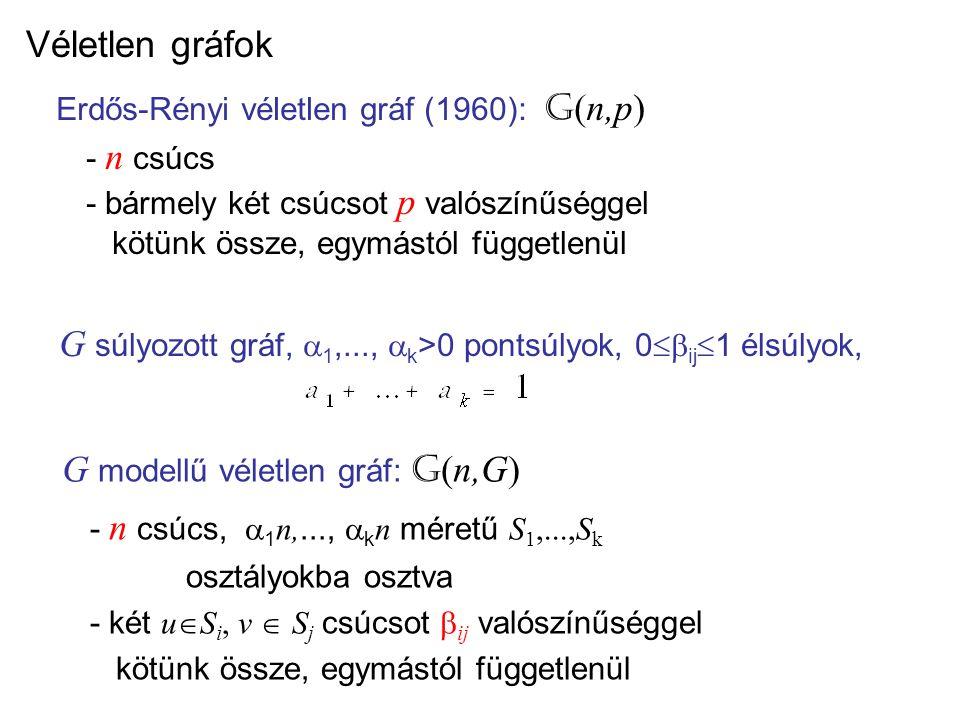 Véletlen gráfok Erdős-Rényi véletlen gráf (1960): G (n,p) - n csúcs - bármely két csúcsot p valószínűséggel kötünk össze, egymástól függetlenül G modellű véletlen gráf: G (n,G) - n csúcs,  1 n,...,  k n méretű S 1,...,S k osztályokba osztva - két u  S i, v  S j csúcsot  ij valószínűséggel kötünk össze, egymástól függetlenül G súlyozott gráf,  1,...,  k >0 pontsúlyok, 0  ij  1 élsúlyok,