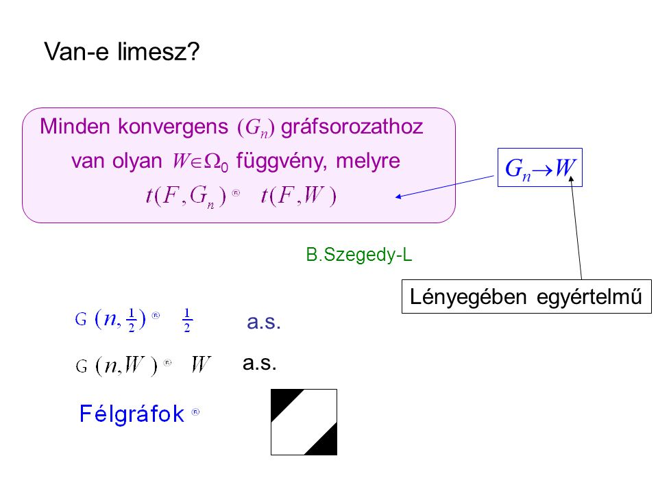 Minden konvergens (G n ) gráfsorozathoz van olyan W  W 0 függvény, melyre B.Szegedy-L Van-e limesz? GnWGnW a.s. Lényegében egyértelmű