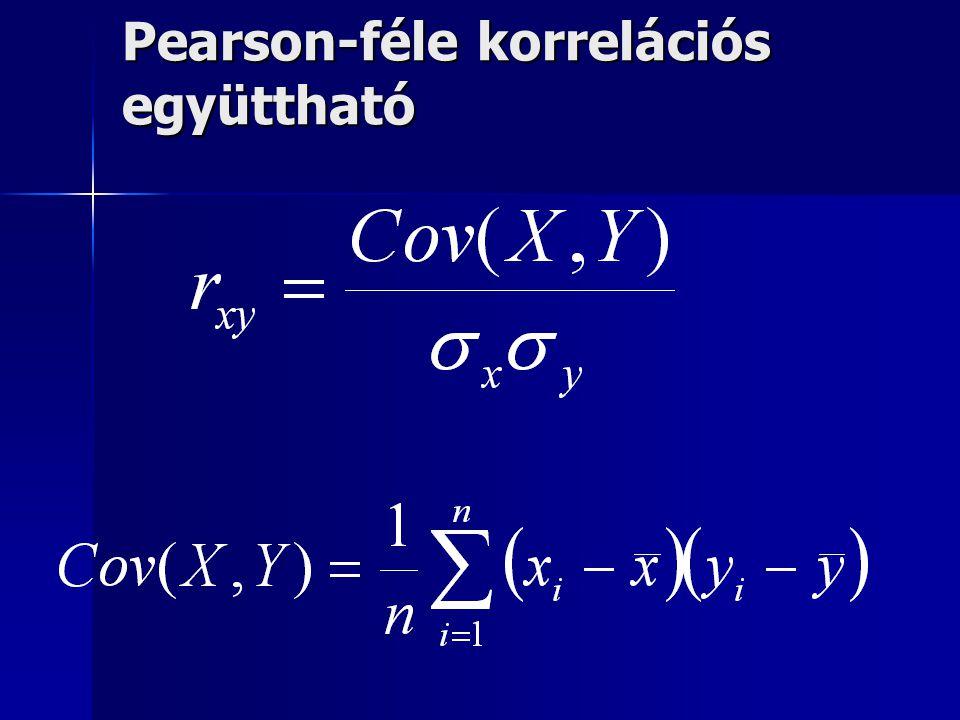 Pearson-féle korrelációs együttható