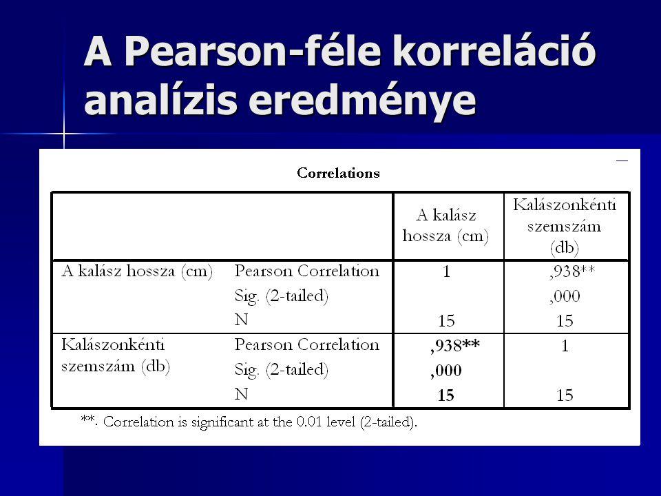 A Pearson-féle korreláció analízis eredménye