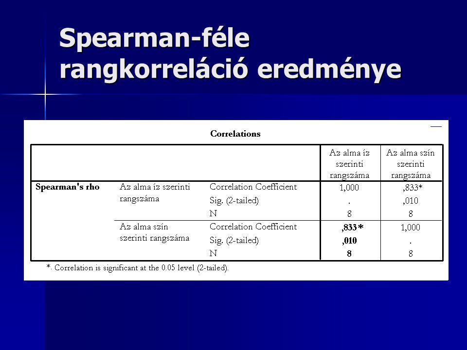 Spearman-féle rangkorreláció eredménye
