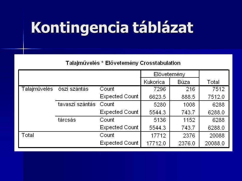 Kontingencia táblázat