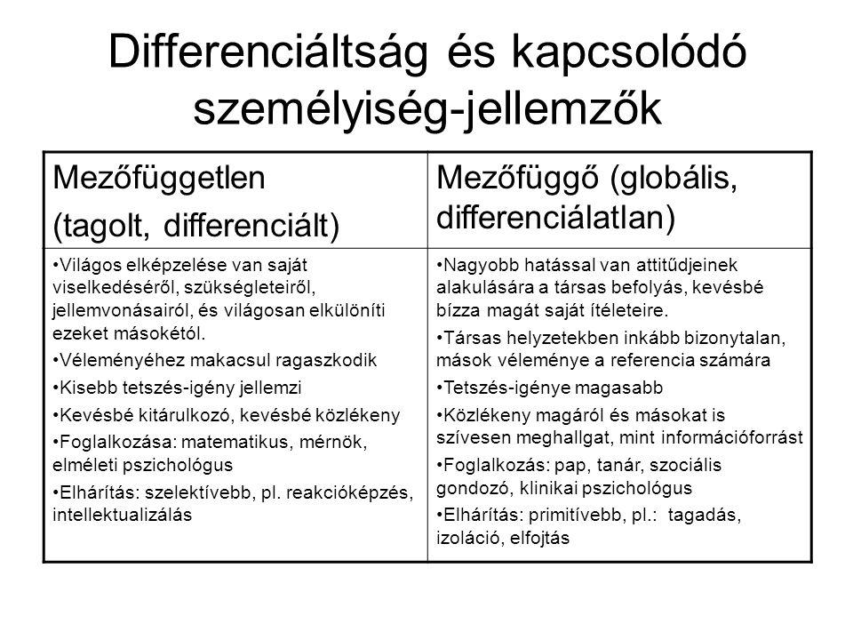 Differenciáltság és kapcsolódó személyiség-jellemzők Mezőfüggetlen (tagolt, differenciált) Mezőfüggő (globális, differenciálatlan) Világos elképzelése van saját viselkedéséről, szükségleteiről, jellemvonásairól, és világosan elkülöníti ezeket másokétól.