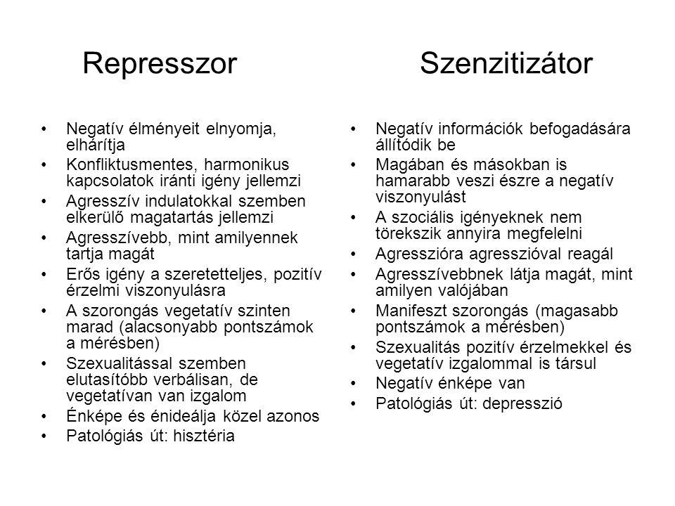Represszor Szenzitizátor Negatív élményeit elnyomja, elhárítja Konfliktusmentes, harmonikus kapcsolatok iránti igény jellemzi Agresszív indulatokkal szemben elkerülő magatartás jellemzi Agresszívebb, mint amilyennek tartja magát Erős igény a szeretetteljes, pozitív érzelmi viszonyulásra A szorongás vegetatív szinten marad (alacsonyabb pontszámok a mérésben) Szexualitással szemben elutasítóbb verbálisan, de vegetatívan van izgalom Énképe és énideálja közel azonos Patológiás út: hisztéria Negatív információk befogadására állítódik be Magában és másokban is hamarabb veszi észre a negatív viszonyulást A szociális igényeknek nem törekszik annyira megfelelni Agresszióra agresszióval reagál Agresszívebbnek látja magát, mint amilyen valójában Manifeszt szorongás (magasabb pontszámok a mérésben) Szexualitás pozitív érzelmekkel és vegetatív izgalommal is társul Negatív énképe van Patológiás út: depresszió