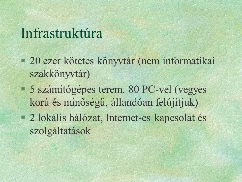 Infrastruktúra §20 ezer kötetes könyvtár (nem informatikai szakkönyvtár) §5 számítógépes terem, 80 PC-vel (vegyes korú és minőségű, állandóan felújítjuk) §2 lokális hálózat, Internet-es kapcsolat és szolgáltatások
