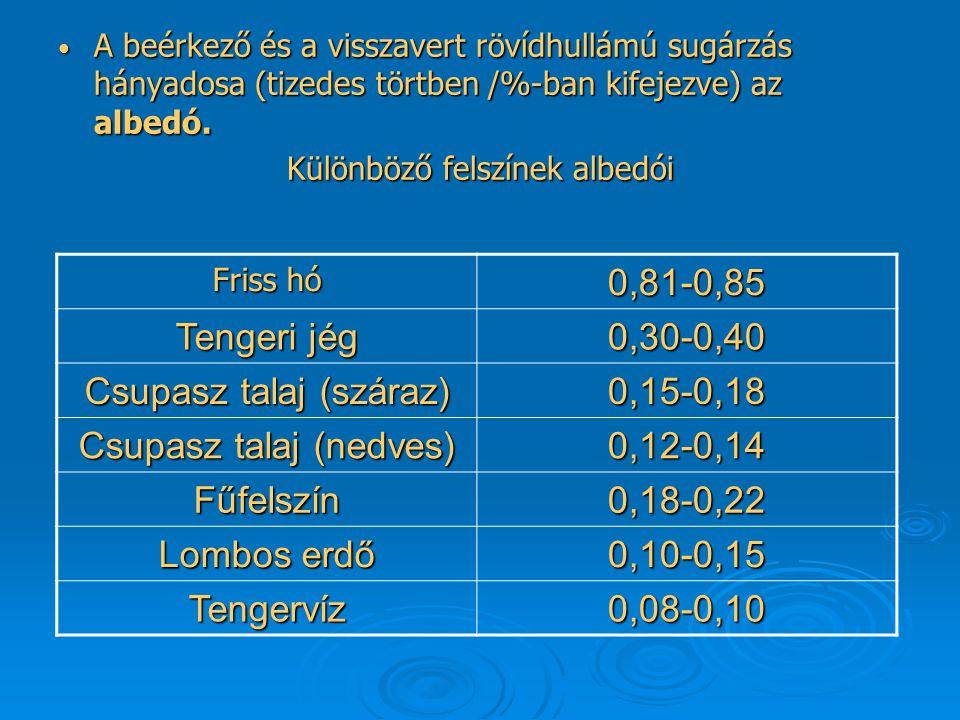 A beérkező és a visszavert rövídhullámú sugárzás hányadosa (tizedes törtben /%-ban kifejezve) az albedó.