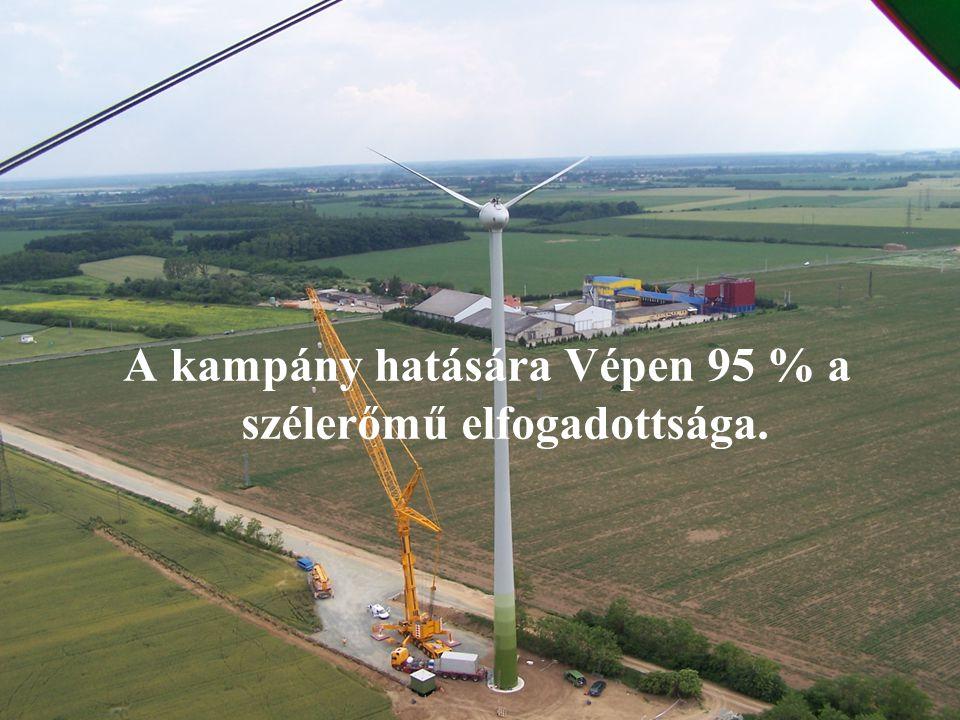 A kampány hatására Vépen 95 % a szélerőmű elfogadottsága.