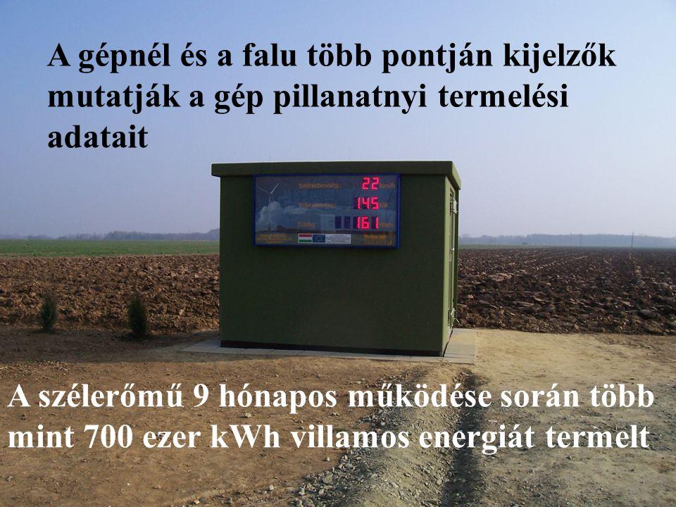 A gépnél és a falu több pontján kijelzők mutatják a gép pillanatnyi termelési adatait A szélerőmű 9 hónapos működése során több mint 700 ezer kWh vill