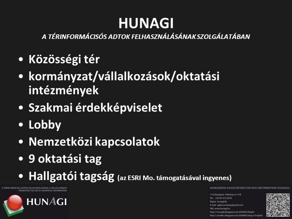 HUNAGI A TÉRINFORMÁCISÓS ADTOK FELHASZNÁLÁSÁNAK SZOLGÁLATÁBAN Közösségi tér kormányzat/vállalkozások/oktatási intézmények Szakmai érdekképviselet Lobb