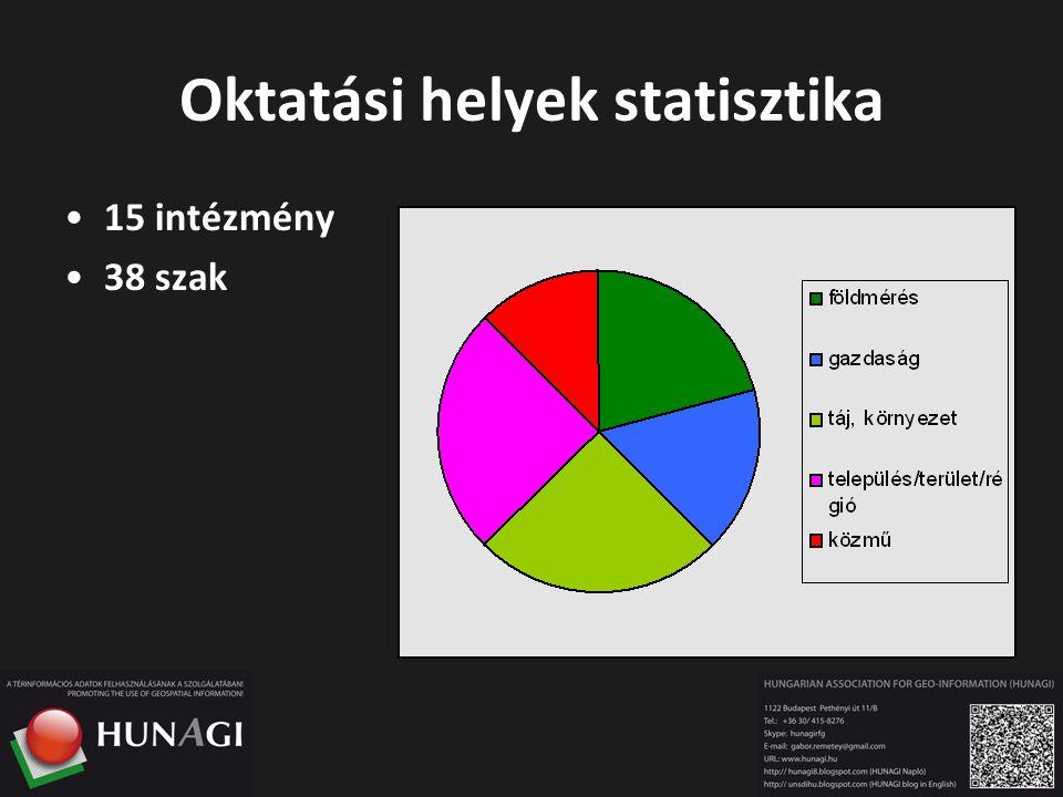 Oktatási helyek statisztika 15 intézmény 38 szak