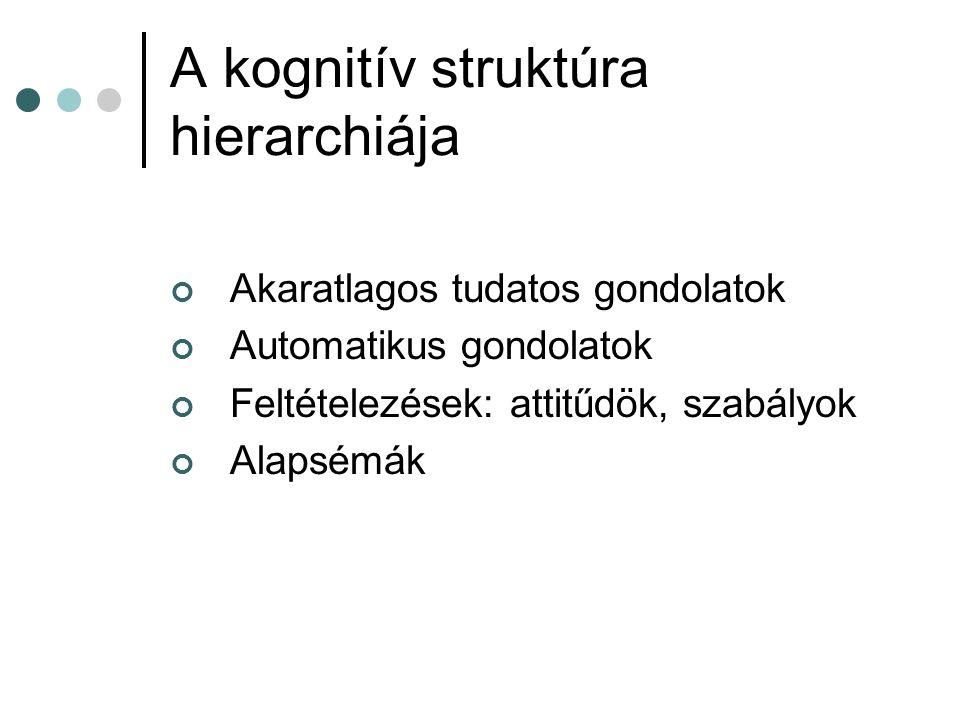 A kognitív struktúra hierarchiája Akaratlagos tudatos gondolatok Automatikus gondolatok Feltételezések: attitűdök, szabályok Alapsémák