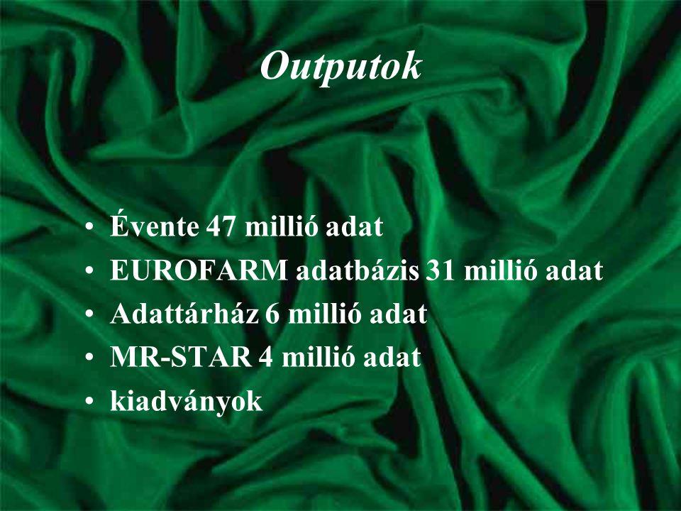 Outputok Évente 47 millió adat EUROFARM adatbázis 31 millió adat Adattárház 6 millió adat MR-STAR 4 millió adat kiadványok