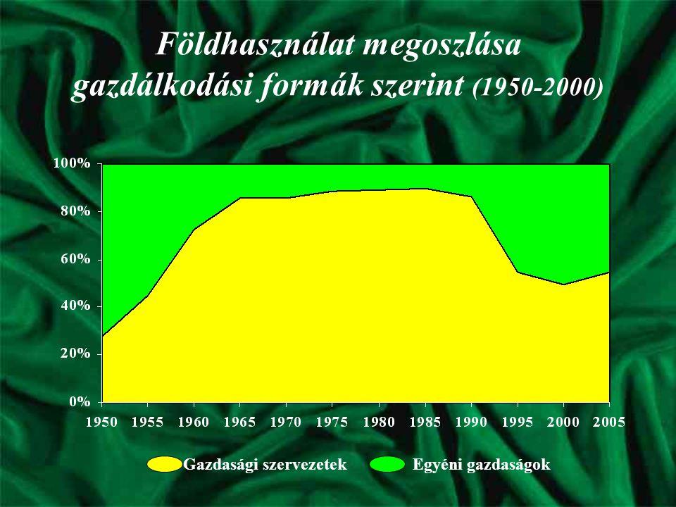 Földhasználat megoszlása gazdálkodási formák szerint (1950-2000) Gazdasági szervezetek Egyéni gazdaságok