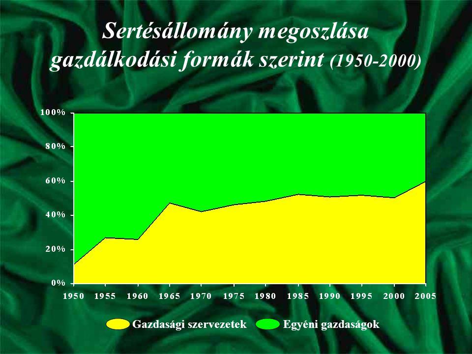 Mezőgazdasági statisztikai adatgyűjtések (1950-2000)