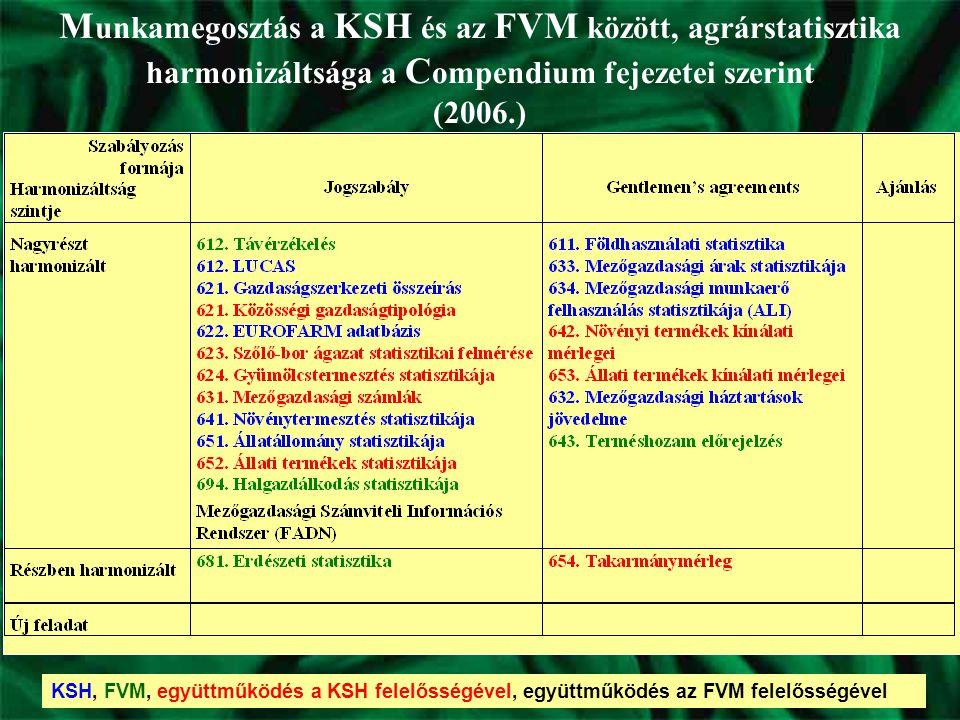 KSH, FVM, együttműködés a KSH felelősségével, együttműködés az FVM felelősségével M unkamegosztás a KSH és az FVM között, agrárstatisztika harmonizáltsága a C ompendium fejezetei szerint (2006.)