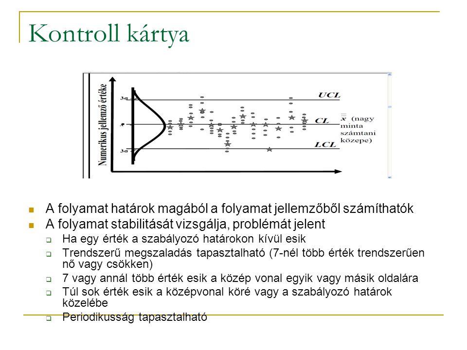 Kontroll kártya A folyamat határok magából a folyamat jellemzőből számíthatók A folyamat stabilitását vizsgálja, problémát jelent  Ha egy érték a sza