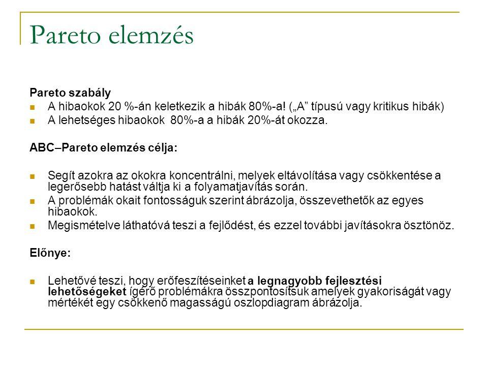 """Pareto elemzés Pareto szabály A hibaokok 20 %-án keletkezik a hibák 80%-a! (""""A"""" típusú vagy kritikus hibák) A lehetséges hibaokok 80%-a a hibák 20%-át"""