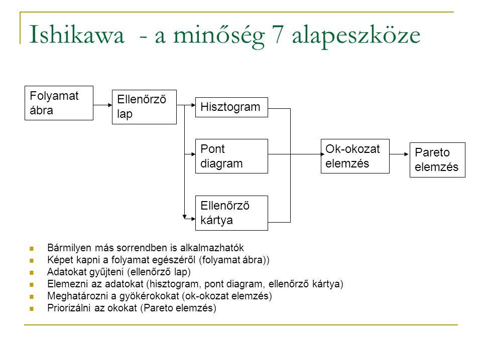 Ishikawa - a minőség 7 alapeszköze Folyamat ábra Bármilyen más sorrendben is alkalmazhatók Képet kapni a folyamat egészéről (folyamat ábra)) Adatokat gyűjteni (ellenőrző lap) Elemezni az adatokat (hisztogram, pont diagram, ellenőrző kártya) Meghatározni a gyökérokokat (ok-okozat elemzés) Priorizálni az okokat (Pareto elemzés) Ellenőrző lap Hisztogram Pont diagram Ellenőrző kártya Ok-okozat elemzés Pareto elemzés