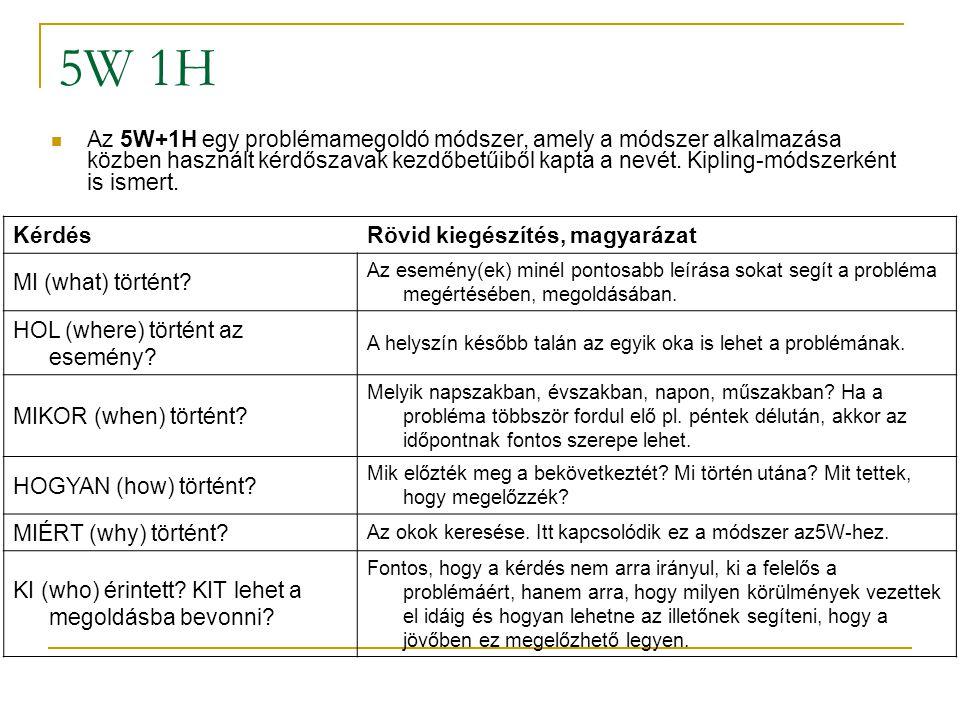 5W 1H Az 5W+1H egy problémamegoldó módszer, amely a módszer alkalmazása közben használt kérdőszavak kezdőbetűiből kapta a nevét. Kipling-módszerként i