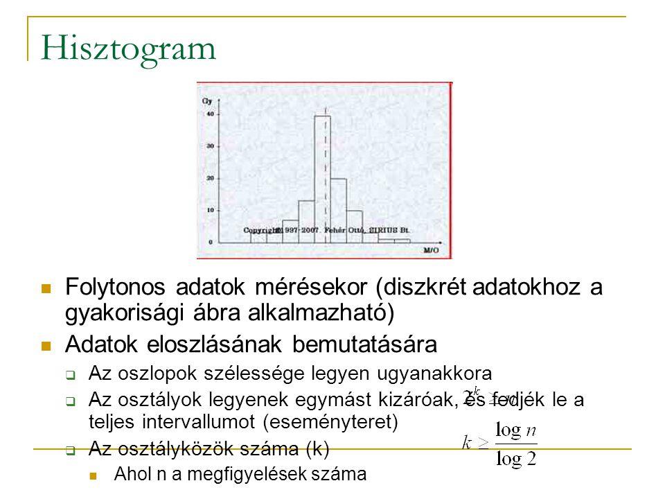 Hisztogram Folytonos adatok mérésekor (diszkrét adatokhoz a gyakorisági ábra alkalmazható) Adatok eloszlásának bemutatására  Az oszlopok szélessége legyen ugyanakkora  Az osztályok legyenek egymást kizáróak, és fedjék le a teljes intervallumot (eseményteret)  Az osztályközök száma (k) Ahol n a megfigyelések száma