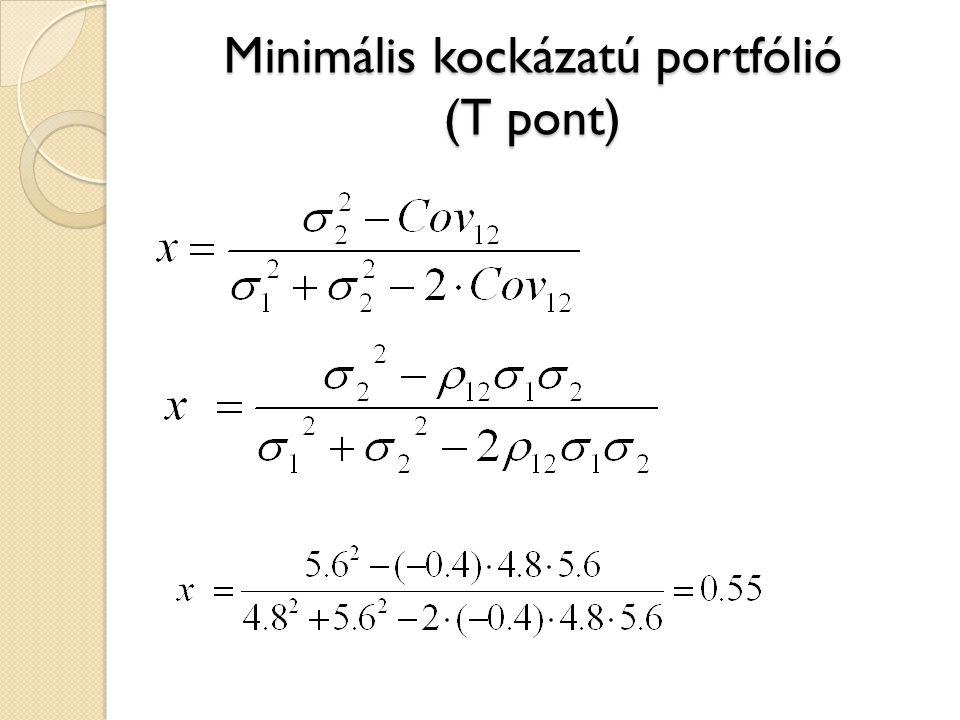 Minimális kockázatú portfólió (T pont)