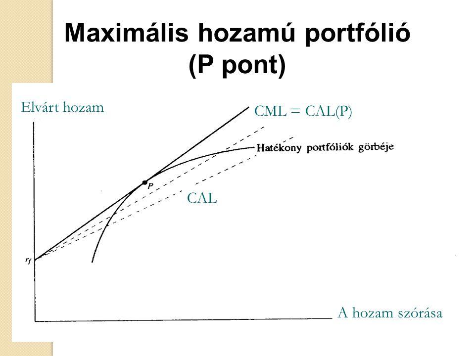 Maximális hozamú portfólió (P pont) CML = CAL(P) CAL Elvárt hozam A hozam szórása