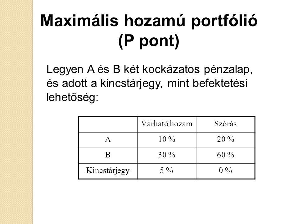 Maximális hozamú portfólió (P pont) Legyen A és B két kockázatos pénzalap, és adott a kincstárjegy, mint befektetési lehetőség: Várható hozamSzórás A1