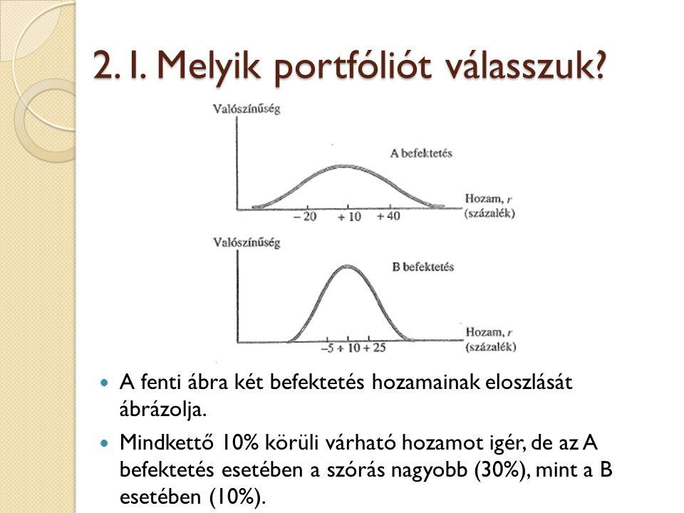 2. I. Melyik portfóliót válasszuk? A fenti ábra két befektetés hozamainak eloszlását ábrázolja. Mindkettő 10% körüli várható hozamot igér, de az A bef