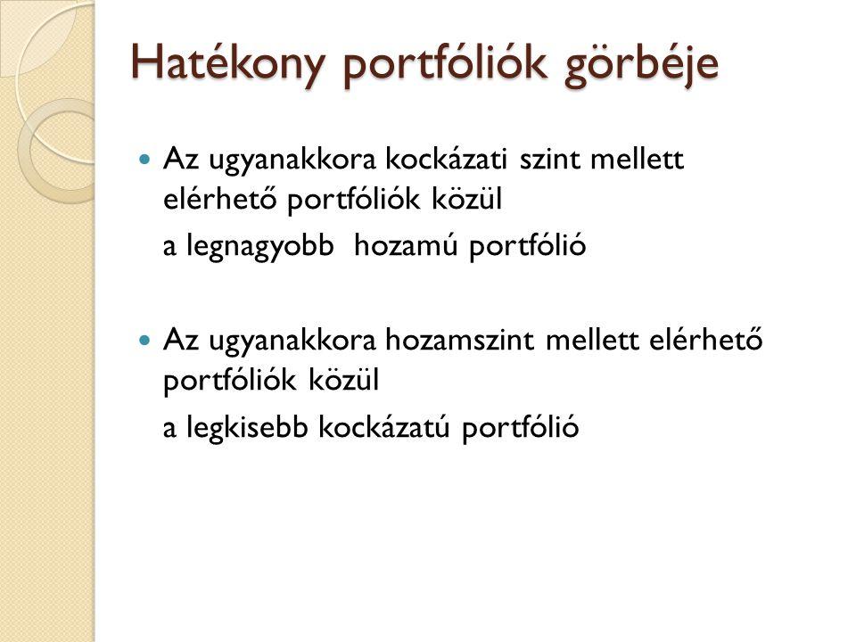 Hatékony portfóliók görbéje Az ugyanakkora kockázati szint mellett elérhető portfóliók közül a legnagyobb hozamú portfólió Az ugyanakkora hozamszint m