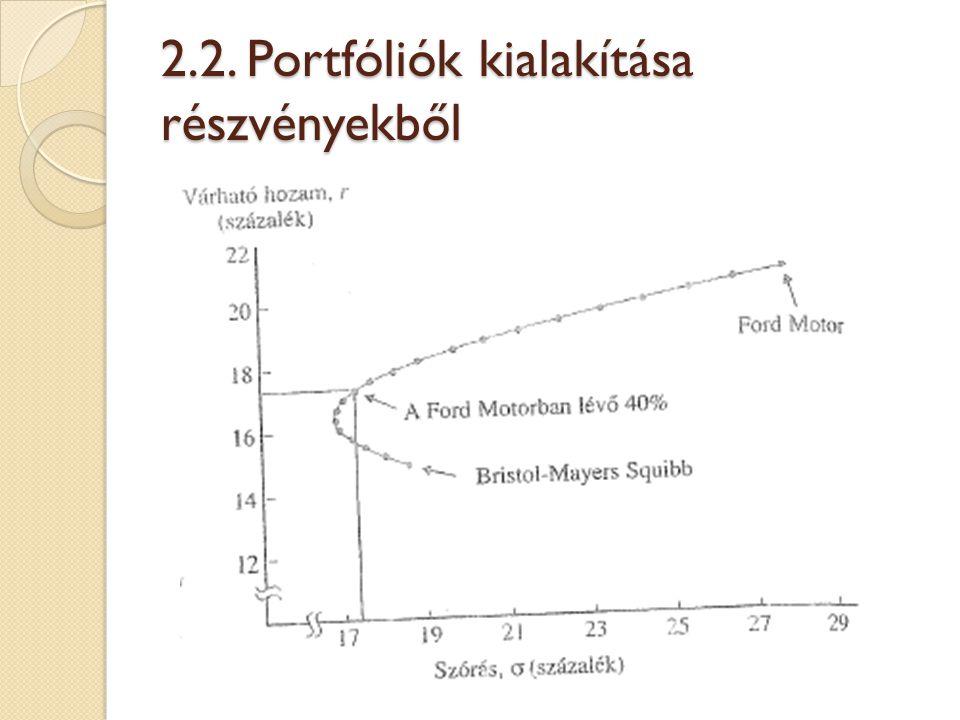 """Maximális hozamú portfólió (P pont) A """"P pont és a kincstárjegy által meghatározott optimális CAL, azaz CML egyenes meredeksége Az egységnyi kockázatra jutó hozamprémium optimális értéke, tehát:"""