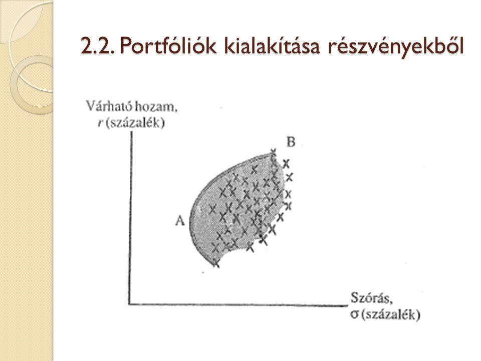 Egy befektető mindig megszerezheti a β (r m -r f ) nagyságú várható kockázati díjat, ha a piaci portfólió és a kockázatmentes kölcsön megfelelő keverékét választja.