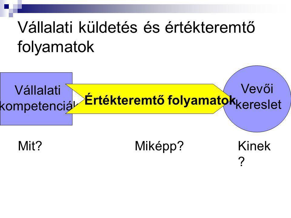 Másodlagos tevékenységek A Porter-féle értéklánc-koncepció (value chain) H O Z Z Á A D O T T É R T É K