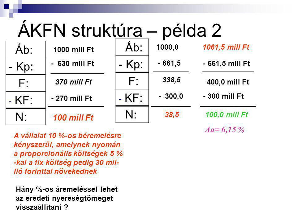 ÁKFN struktúra – példa 1 Egy vállalat adatai: Ab: 1000 mill Ft K ö : 900 mill Ft δ = 0,7 Mekkora a nyereség? Költség struktúra: K Ö = K P + K F δ = K