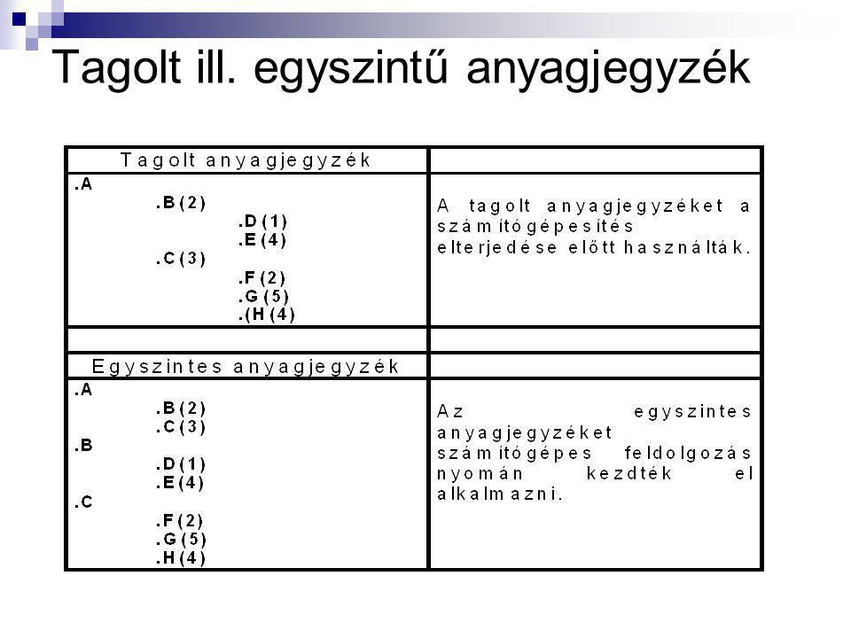 Anyagjegyzék az A végtermékhez 2 egység B, 3 egység C elemre van szükség. A B elem pedig 1 egység D, és 4 egység E elemből áll (stb.)