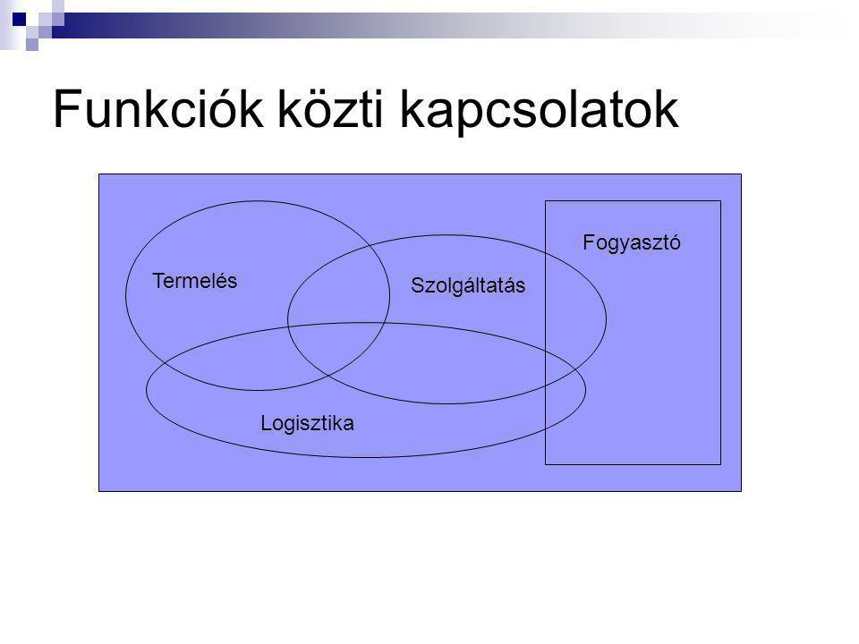 Funkciók közti kapcsolatok Fogyasztó Termelés Szolgáltatás Logisztika