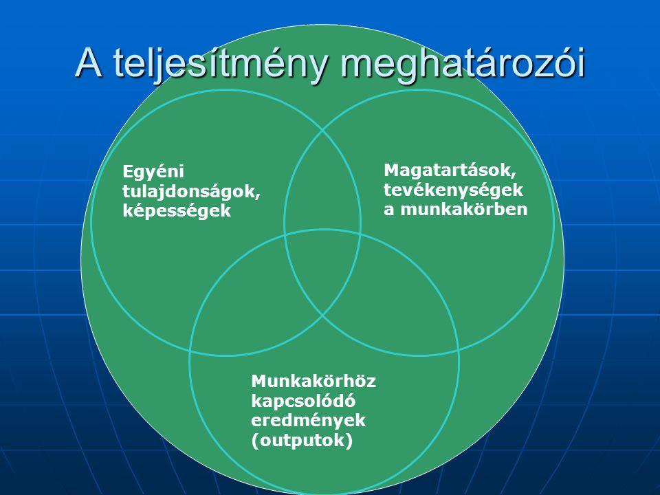 A teljesítmény meghatározói Egyéni tulajdonságok, képességek Magatartások, tevékenységek a munkakörben Munkakörhöz kapcsolódó eredmények (outputok)