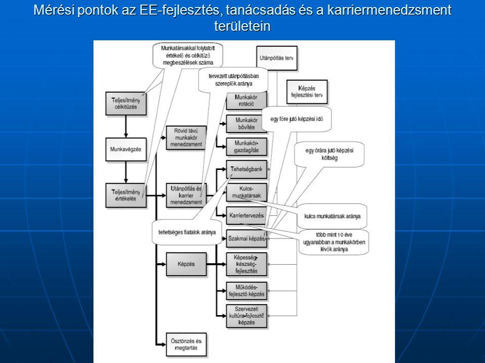 Mérési pontok az EE-fejlesztés, tanácsadás és a karriermenedzsment területein