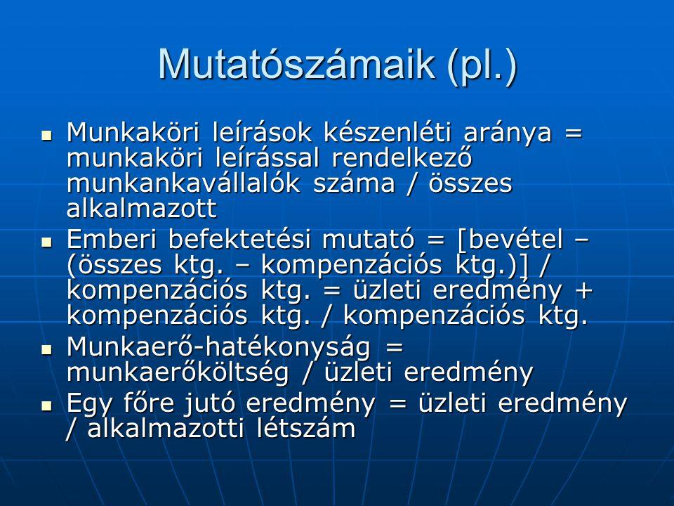 Mutatószámaik (pl.) Munkaköri leírások készenléti aránya = munkaköri leírással rendelkező munkankavállalók száma / összes alkalmazott Munkaköri leírás