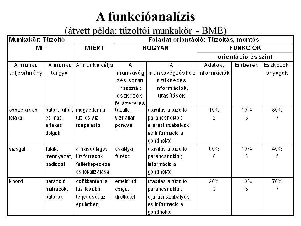 A funkcióanalízis (átvett példa: tűzoltói munkakör - BME)