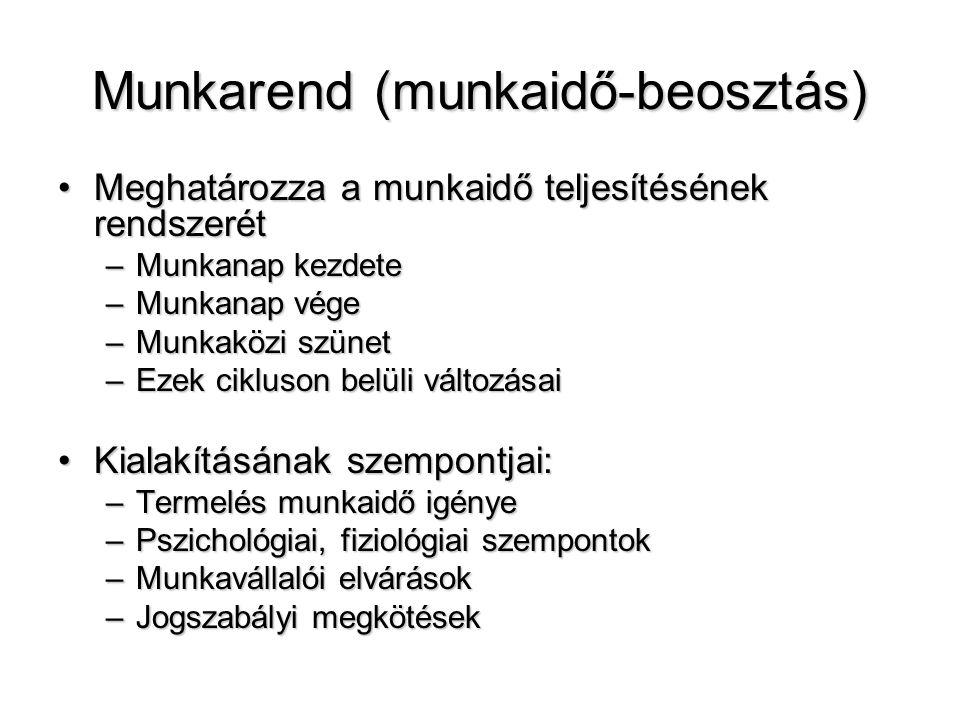 Munkarend (munkaidő-beosztás) Meghatározza a munkaidő teljesítésének rendszerétMeghatározza a munkaidő teljesítésének rendszerét –Munkanap kezdete –Mu