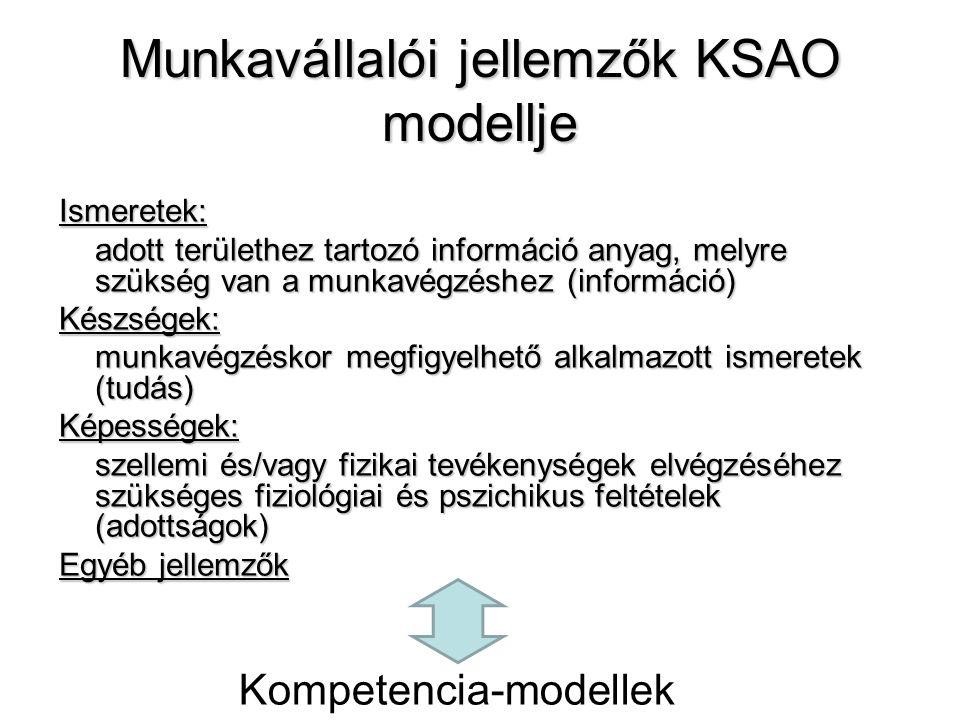 Munkavállalói jellemzők KSAO modellje Ismeretek: adott területhez tartozó információ anyag, melyre szükség van a munkavégzéshez (információ) Készségek