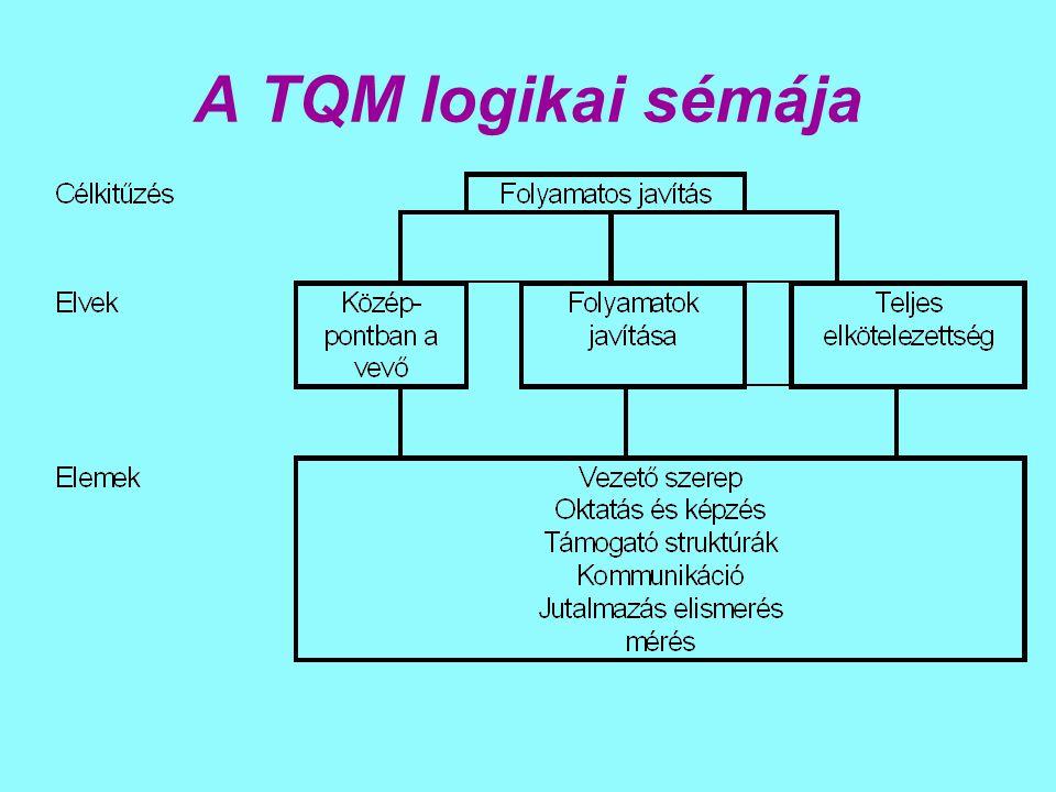 A TQM logikai sémája